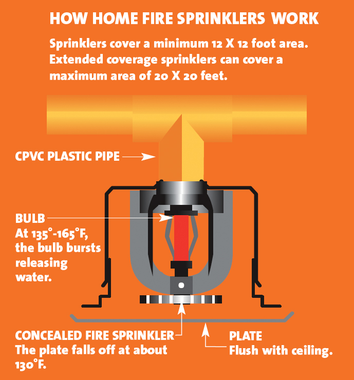 How concealed sprinklers work