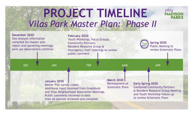 VPMP Project Schedule Phase II