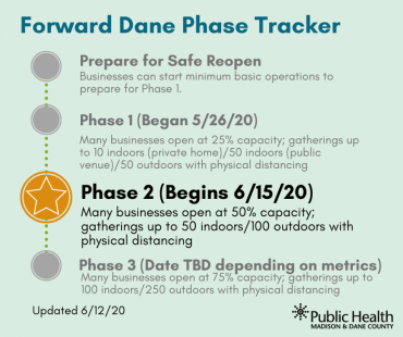 Graphic with Phases of Forward Dane