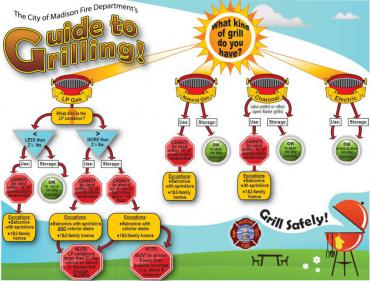 guide to grilling infographic