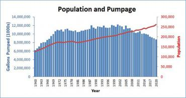 Chart comparing population and gallons pumped